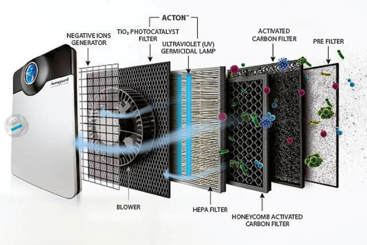 Eureka Forbes Airpurifer System